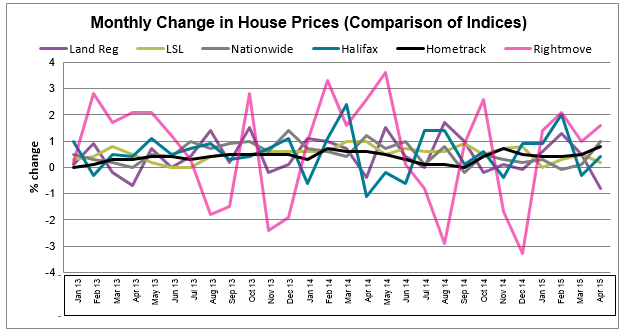All indices graph May 2015 HPW