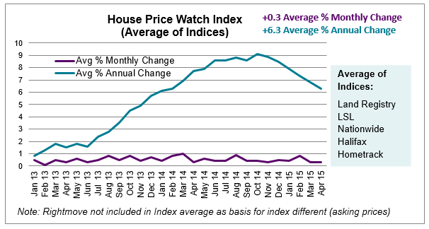 House Price Index average of indices May 2015