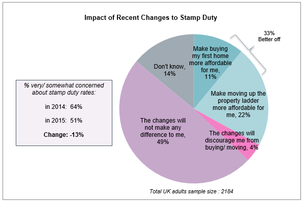 Impact of stamp duty changes 2015 Homeowner Survey