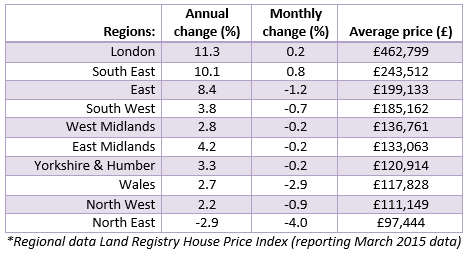 Regional House  Prices May House Price Watch