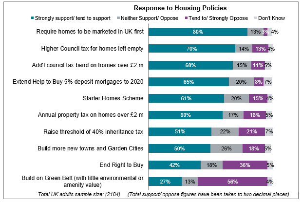 Response to housing policies 2015 Homeowner Survey