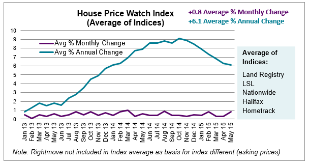 House Price Watch Index Average of Indices June 2015