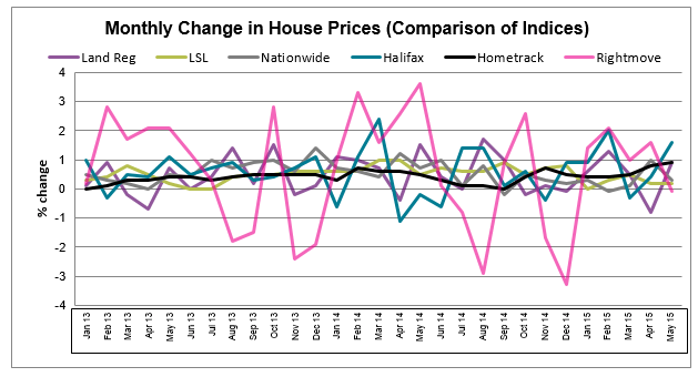 June 2015 House Price Watch All Indices Comparison