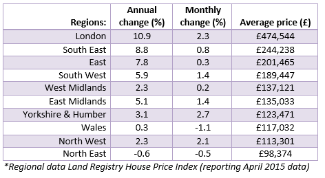 House Price Watch regional data_June 2015