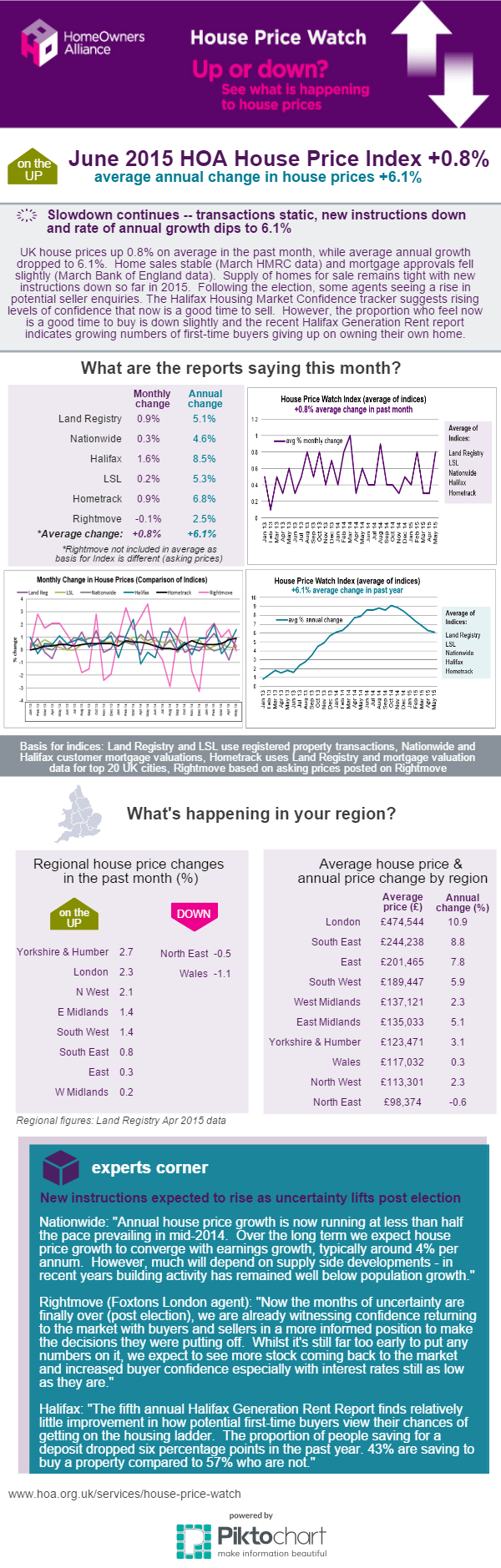 June 2015 House Price Watch Infographic