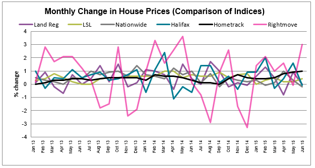House Price Watch Comparison of Indices_July 2015