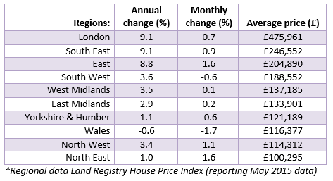 House Price Watch Regional Table_July 2015