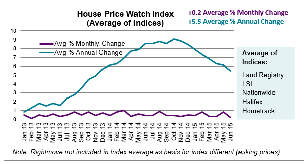 House price Watch Index Average of Indices_July 2015