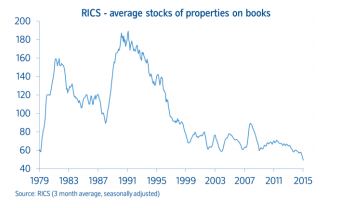 House Price WAtch Index Sept 2015 RICS avg stock