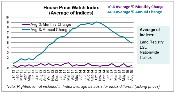 Sept 2015 House Price Watch average of indices