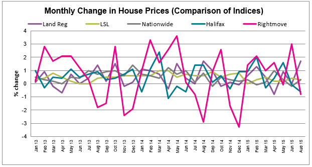 House Price Watch Sept 2015 comparison of indices