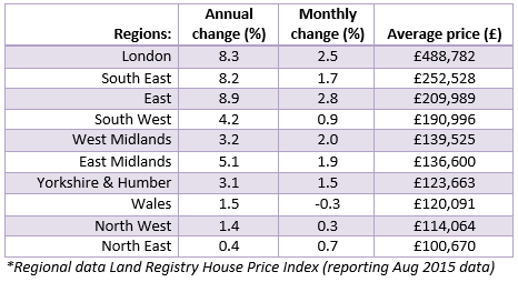 House Price Watch Sept 2015 regional house prices