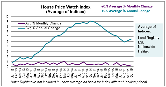 Nov 2015 House Price Watch Average of Indices