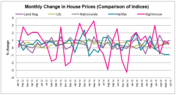 Nov 2015 House Price Watch Comparison of Indices