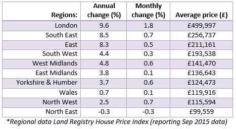 Nov 2015 House Price Watch regional data