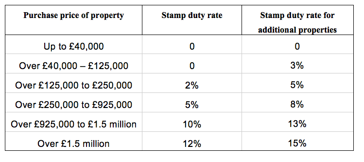 how much stamp duty do I pay on first and second home or buy to let property