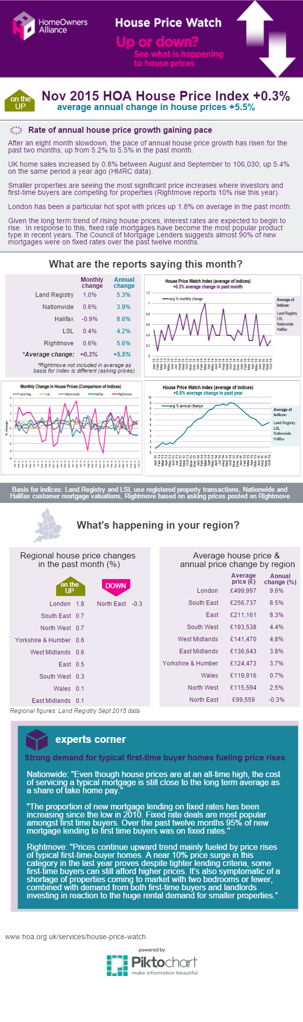 Nov 2015 House Price Infographic