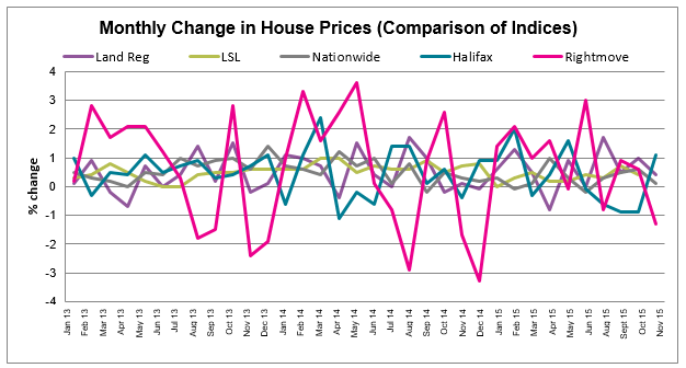 2015 Dec House Price Watch All Indices