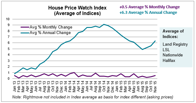 2015 Dec House Price Watch Average of Indices