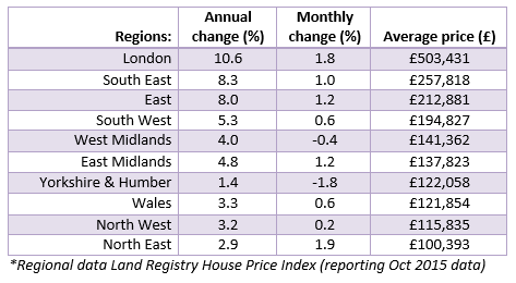 2015 Dec House Price Watch regional data