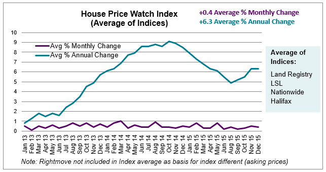 Jan 2016 House Price Watch average change in house prices