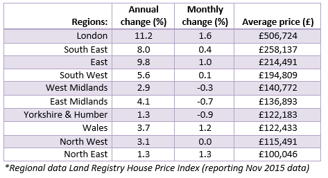 Jan 2016 House Price Watch Regional Changes