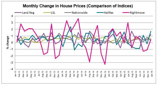 Feb 2016 House Price Watch Comparison of Indices