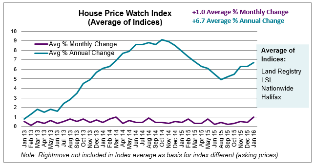 Feb 2016 House Price Watch average of indices