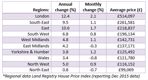 Feb 2016 House Price Watch Regional Data