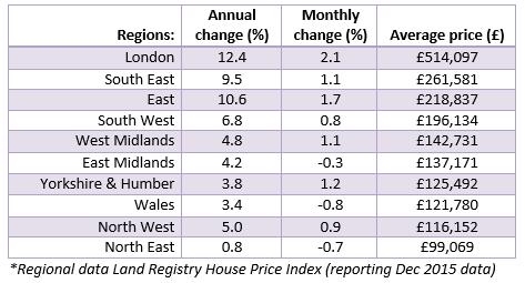 Feb 2016 House Price Watch Regional Data