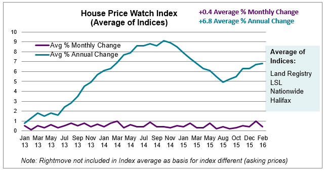 Mar 2016 House Price Watch Average of Indices