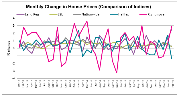 Mar 2016 House Price Watch comparison of indices