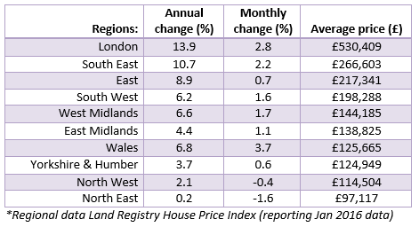 Mar 2016 House Price Watch Regional Data