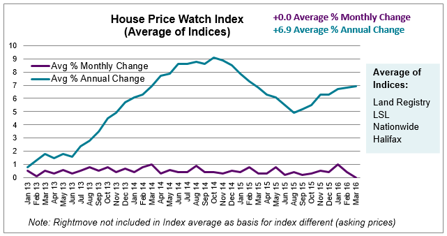 Apr 2016 House Price Watch average of indices