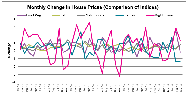 Apr 2016 House Price Watch all indices comparison