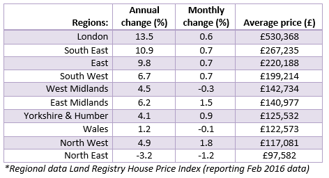 Apr 2016 House Price Watch regional data