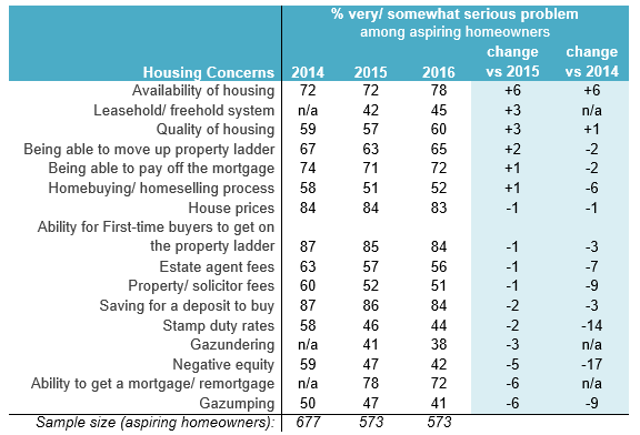 Housing Concerns Trend Among Aspiring First Time Buyers
