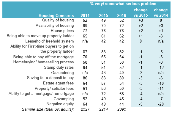 Housing Concerns Trend_2016 versus 2015 and 2014 Homeowner Survey