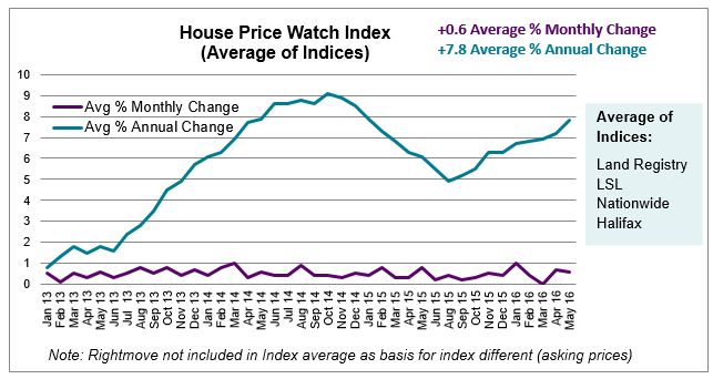 June 2016 House Price Watch Index