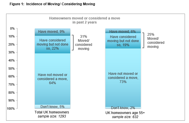 Last time buyers moving consideration