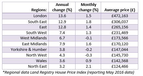 July 2016 House Price Watch regional data