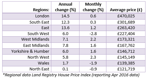 June house price watch regional data