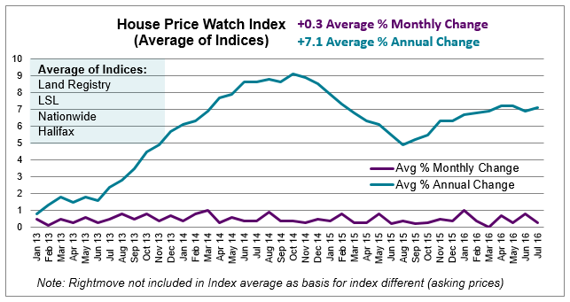 Aug 2016 House Price Watch average of indices annual and monthly change