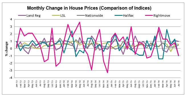 Aug 2016 House Price Watch All Indices Comparison