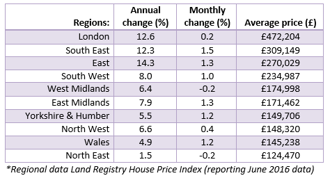 Aug 2016 House Price Watch Regional Data