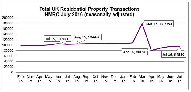 July 2016 HMRS seasonally adjusted residential property transactions