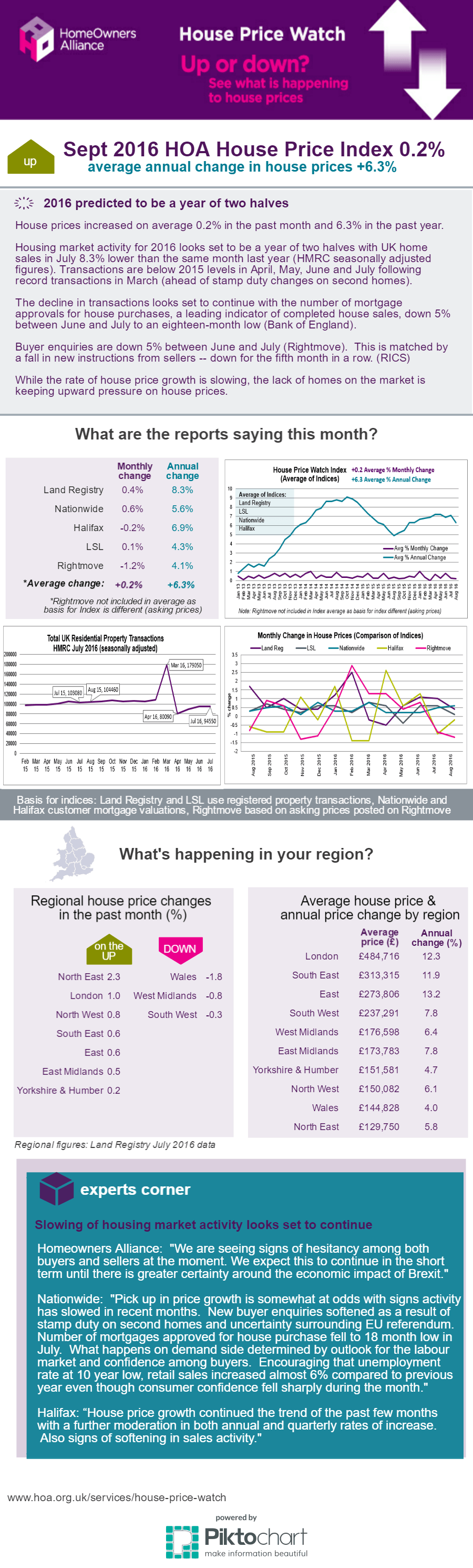 Sept 2016 House Price Infographic