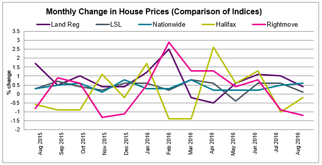 Sept 2016 House Price Watch comparison of indices