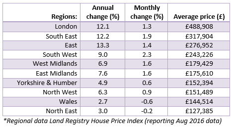 Sept 2016 House Price Watch regional house prices