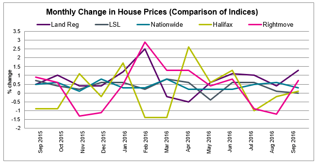 Comparison of House Price Indices